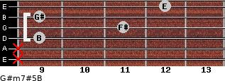 G#m7#5/B for guitar on frets x, x, 9, 11, 9, 12