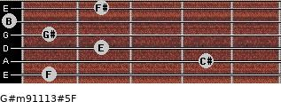G#m9/11/13#5/F for guitar on frets 1, 4, 2, 1, 0, 2