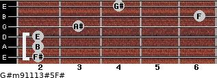 G#m9/11/13#5/F# for guitar on frets 2, 2, 2, 3, 6, 4