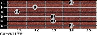G#m9/11/F# for guitar on frets 14, 13, 13, 11, 12, 14