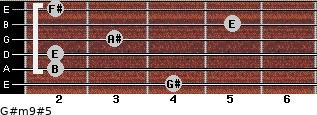 G#m9#5 for guitar on frets 4, 2, 2, 3, 5, 2