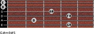 G#m9#5 for guitar on frets 4, 2, 4, 3, 0, 0