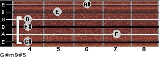 G#m9#5 for guitar on frets 4, 7, 4, 4, 5, 6