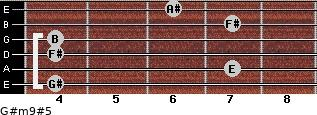 G#m9#5 for guitar on frets 4, 7, 4, 4, 7, 6