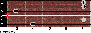 G#m9#5 for guitar on frets 4, 7, x, 3, 7, 7