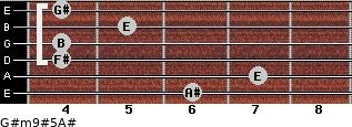 G#m9#5/A# for guitar on frets 6, 7, 4, 4, 5, 4