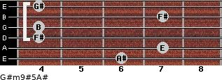 G#m9#5/A# for guitar on frets 6, 7, 4, 4, 7, 4