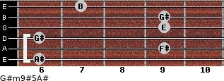 G#m9#5/A# for guitar on frets 6, 9, 6, 9, 9, 7