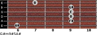 G#m9#5/A# for guitar on frets 6, 9, 9, 9, 9, 7