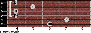 G#m9#5/Bb for guitar on frets 6, 7, 4, 4, 5, 4