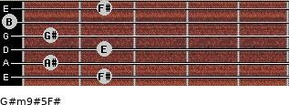 G#m9#5/F# for guitar on frets 2, 1, 2, 1, 0, 2