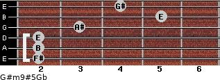 G#m9#5/Gb for guitar on frets 2, 2, 2, 3, 5, 4