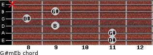 G#m/Eb for guitar on frets 11, 11, 9, 8, 9, x