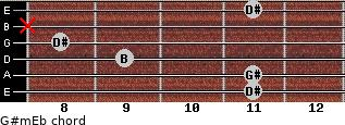 G#m/Eb for guitar on frets 11, 11, 9, 8, x, 11