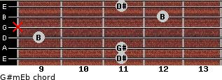 G#m/Eb for guitar on frets 11, 11, 9, x, 12, 11