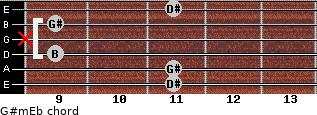 G#m/Eb for guitar on frets 11, 11, 9, x, 9, 11