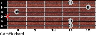 G#m/Eb for guitar on frets 11, 11, x, 8, 12, 11