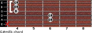 G#m/Eb for guitar on frets x, 6, 6, 4, 4, 4