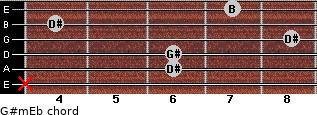 G#m/Eb for guitar on frets x, 6, 6, 8, 4, 7
