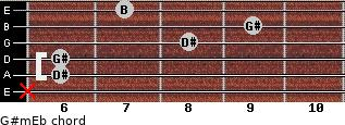 G#m/Eb for guitar on frets x, 6, 6, 8, 9, 7