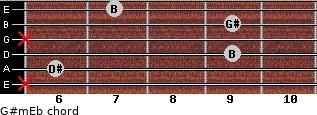 G#m/Eb for guitar on frets x, 6, 9, x, 9, 7