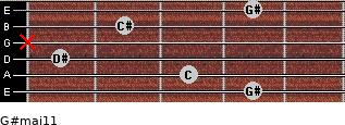 G#maj11 for guitar on frets 4, 3, 1, x, 2, 4