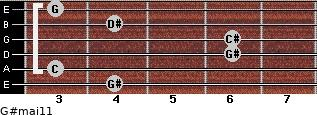 G#maj11 for guitar on frets 4, 3, 6, 6, 4, 3