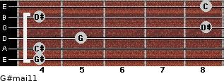 G#maj11 for guitar on frets 4, 4, 5, 8, 4, 8