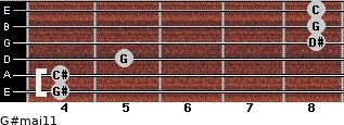 G#maj11 for guitar on frets 4, 4, 5, 8, 8, 8