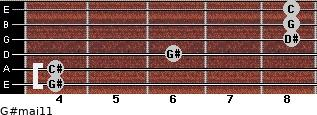 G#maj11 for guitar on frets 4, 4, 6, 8, 8, 8