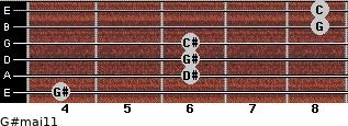 G#maj11 for guitar on frets 4, 6, 6, 6, 8, 8