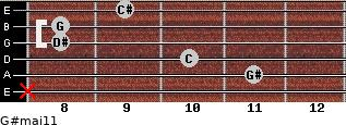 G#maj11 for guitar on frets x, 11, 10, 8, 8, 9