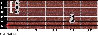 G#maj11 for guitar on frets x, 11, 11, 8, 8, 8