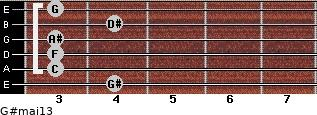 G#maj13 for guitar on frets 4, 3, 3, 3, 4, 3