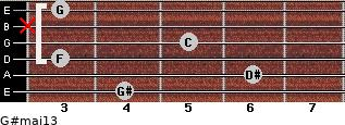 G#maj13 for guitar on frets 4, 6, 3, 5, x, 3