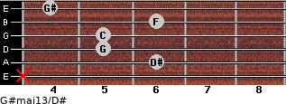 G#maj13/D# for guitar on frets x, 6, 5, 5, 6, 4