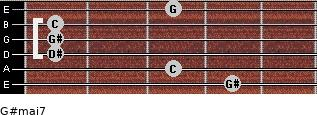 G#maj7 for guitar on frets 4, 3, 1, 1, 1, 3