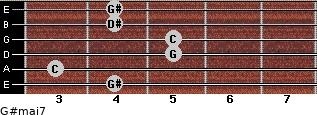 G#maj7 for guitar on frets 4, 3, 5, 5, 4, 4