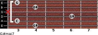 G#maj7 for guitar on frets 4, 3, 6, x, 4, 3