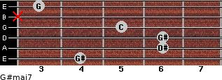 G#maj7 for guitar on frets 4, 6, 6, 5, x, 3