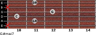 G#maj7 for guitar on frets x, 11, 10, 12, x, 11
