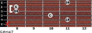 G#maj7 for guitar on frets x, 11, 10, 8, 8, 11