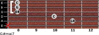 G#maj7 for guitar on frets x, 11, 10, 8, 8, 8