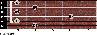 G#maj9 for guitar on frets 4, 3, 6, 3, 4, 3