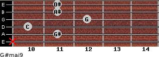 G#maj9 for guitar on frets x, 11, 10, 12, 11, 11