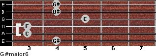 G#major6 for guitar on frets 4, 3, 3, 5, 4, 4