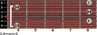 G#major6 for guitar on frets 4, 8, x, 8, 4, 8