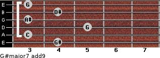 G#major7(add9) for guitar on frets 4, 3, 5, 3, 4, 3