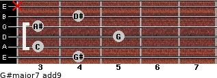 G#major7(add9) for guitar on frets 4, 3, 5, 3, 4, x