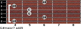 G#major7(add9) for guitar on frets 4, 6, 5, 5, 4, 6